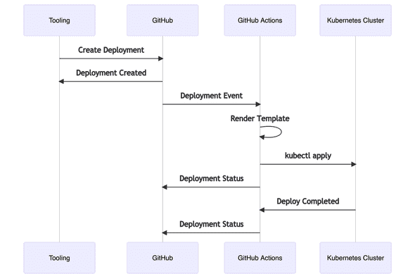 GitHub Actions를 활용한 배포 sequence diagram